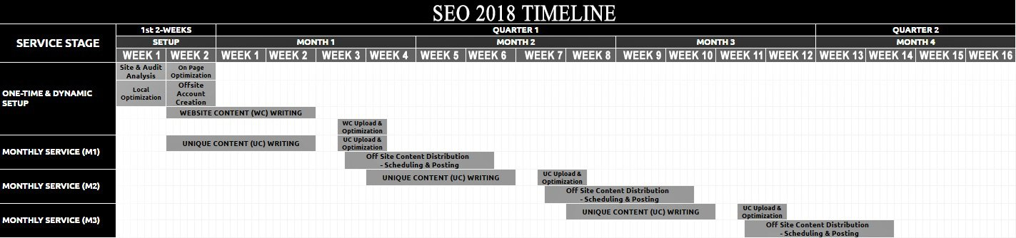 SEO2018-Campaign-Execution-Timeline